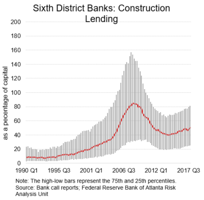 Chart-02-of-02-sixth-district-construction-lending