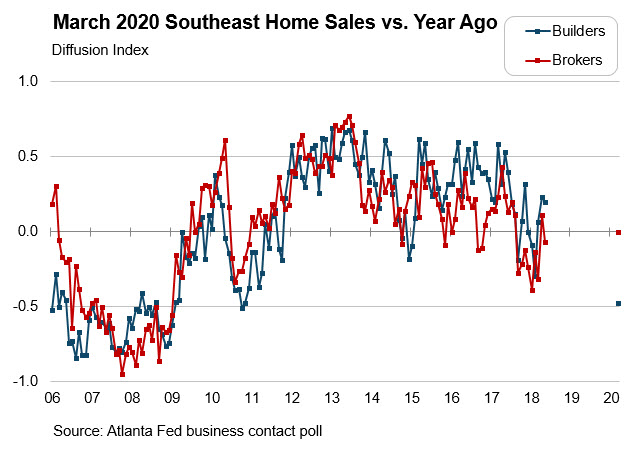 Real Estate Research blog - Chart 1: March 2020 Southeast Home Sales vs. Year Ago