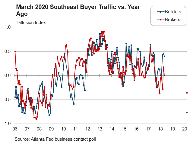 Real Estate Research blog - Chart 2: March 2020 Southeast Buyer Traffic vs. Year Ago