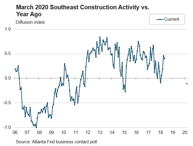 Real Estate Research blog - Chart 3: March 2020 Southeast Construction Activity vs. Year Ago