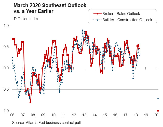 Real Estate Research blog - Chart 4: March 2020 Southeast Outlook vs. a Year Earlier