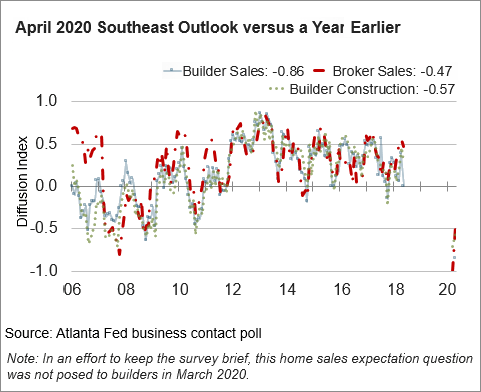 Chart 06: April 2020 SE Outlook versus Year Earlier