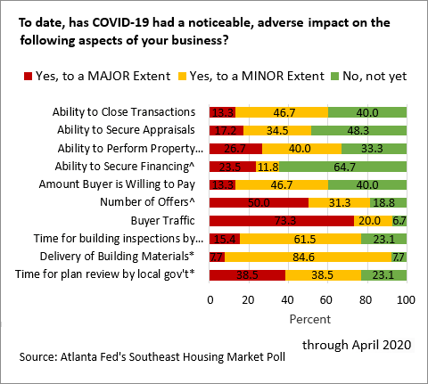 Chart 08: To date, has COVID 19 had a noticeable, adverse impact on the business aspects