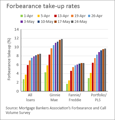 chart 01 of 01: Forbearance take-up rates