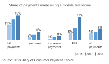 chart 01 of 01: Share of payments made using a mobile telephone