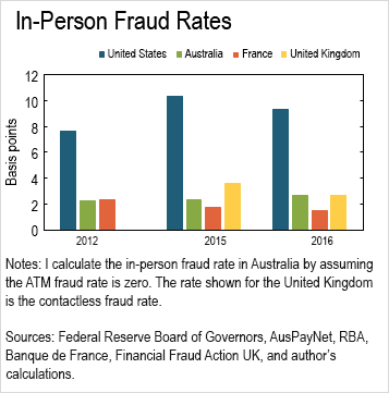 chart 01 of 01: In-Person Fraud Rates