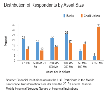 Chart 02 of 02: Distribution of respondents by asset size