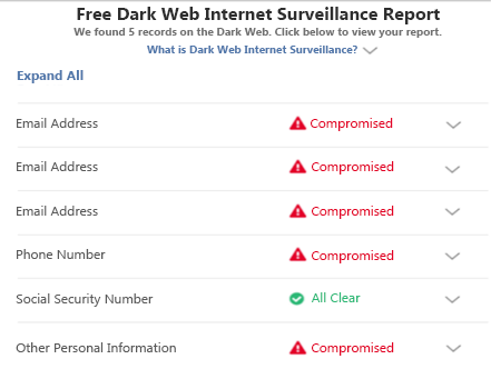table of types of information compromised on the dark web