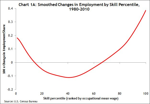 Chart 1a Smoothed changes in employment