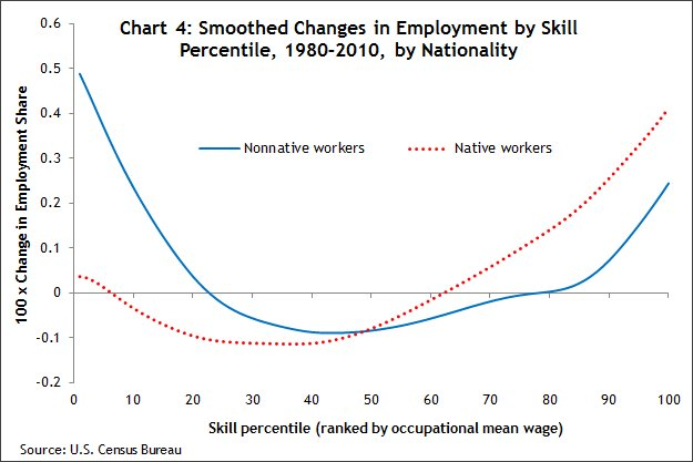 Chart 4 Smoothed changes in employment