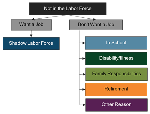 diagram showing factors in want a job and don't want a job categories