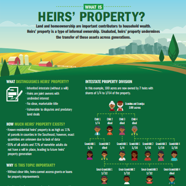 Heirs' Property Infographic