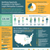 Identifying Opportunity Occupations in the Nation's Largest Metropolitan Economies Infographic