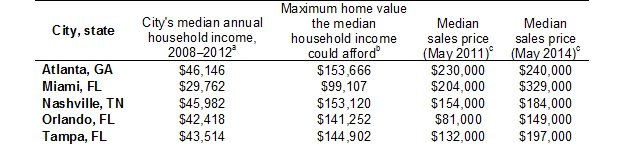 Median Household Incomes Home Values Sales Prices