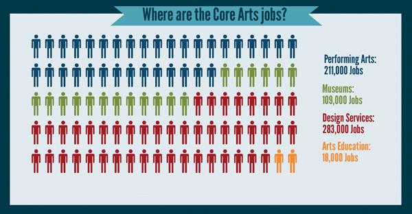 Art Jobs : The arts meet community development federal reserve bank
