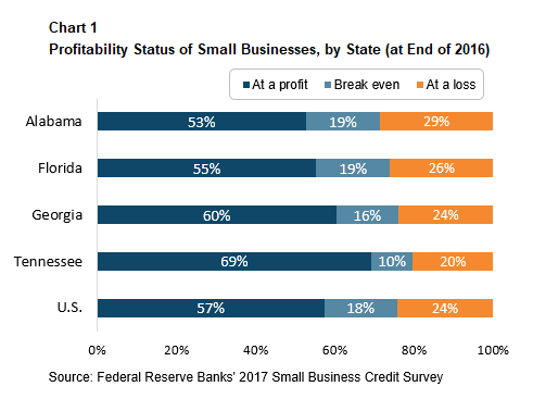 Partners Update - November-December 2018 - Profitability Status of Small Businesses, by State (at End of 2016)