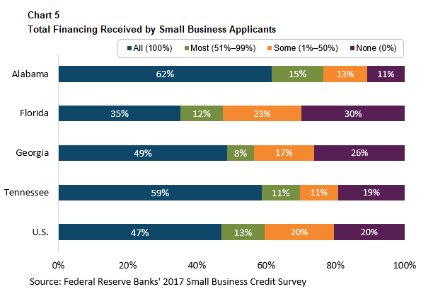 Partners Update - November-December 2018 - Total Financing Received by Small Business Applicants