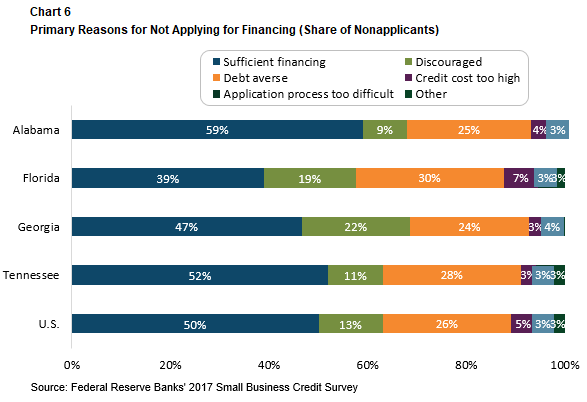 Partners Update - November-December 2018 - Primary Reasons for Not Applying for Financing (Share of Nonapplicants)