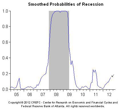 "nber dating recessions The nber's business cycle dating committee defines a recession as ""a significant decline in economic activity spread across the economy, lasting more than a few months, normally visible in production, employment, real income, and other indicators a recession begins when the economy reaches a peak of activity and ends when the."