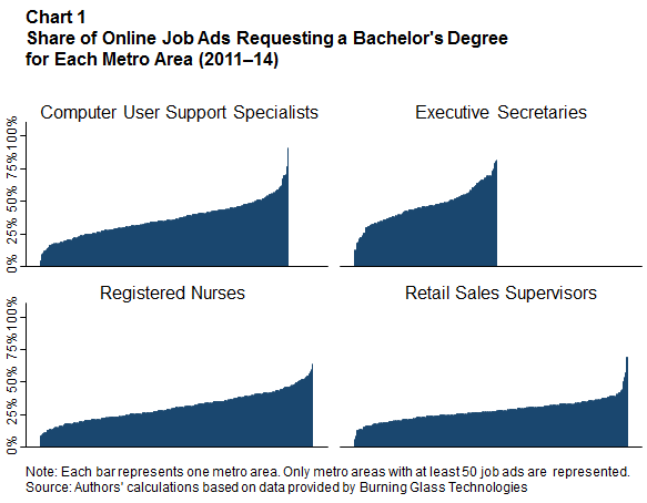 Share of Online Job Ads Requesting a Bachelor's Degree for Each Metro Area (2011-14)