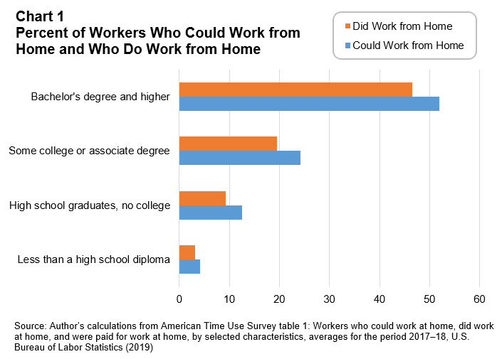 Workforce Currents - March 2020 - Chart 1: Percent of Workers Who Could Work from Home and Who Do Work from Home