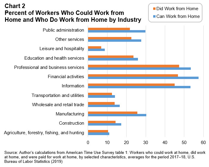 Workforce Currents - March 2020 - Chart 2: Percent of Workers Who Could Work from Home and Who Do Work from Home by Industry