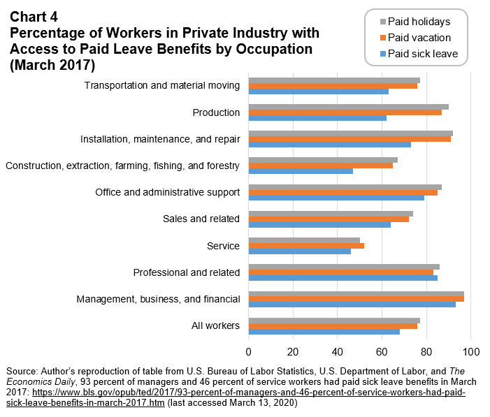 Workforce Currents - March 2020 - Chart 4: Percentage of Workers in Private Industry with Access to Paid Leave Benefits by Occupation