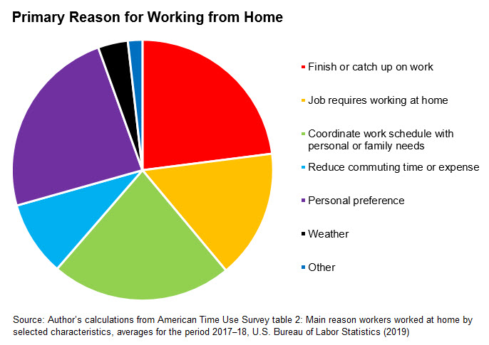 Workforce Currents - March 2020 - Image: Primary Reason for Working from Home