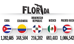 Top Countries of Origin for Hispanic Population in 2014, Florida