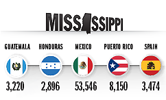 Top Countries of Origin for Hispanic Population in 2014, Mississippi
