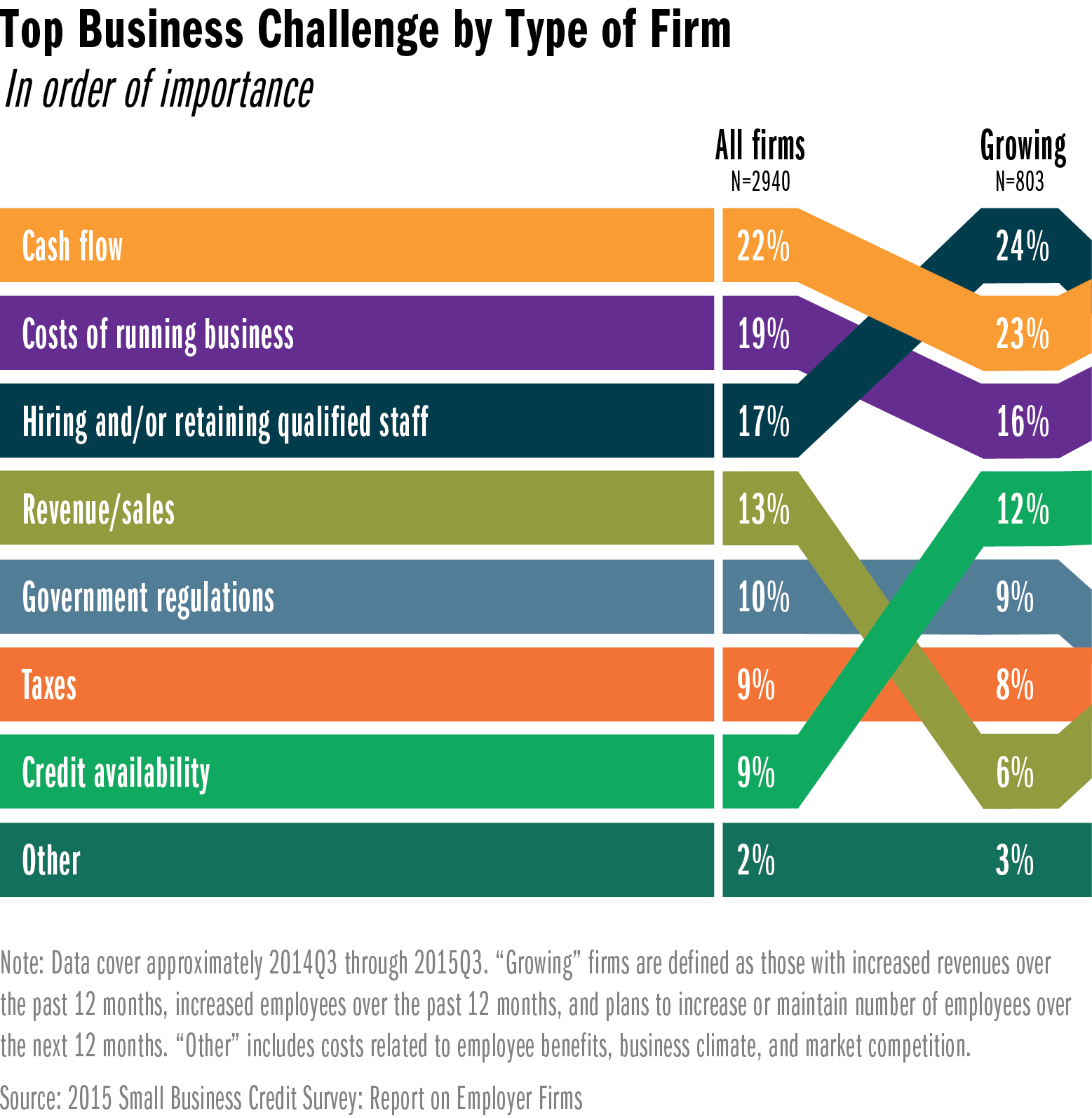 Infographic: Top Business Challenge by Type of Firm