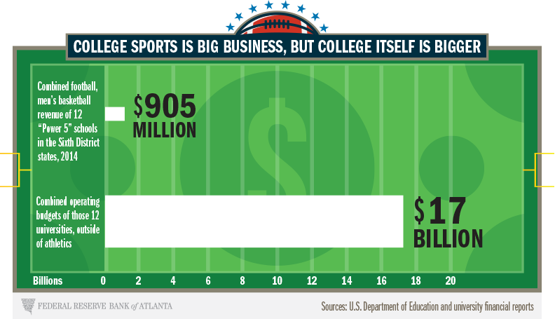 infographic for college sports is big business but college itself is bigger