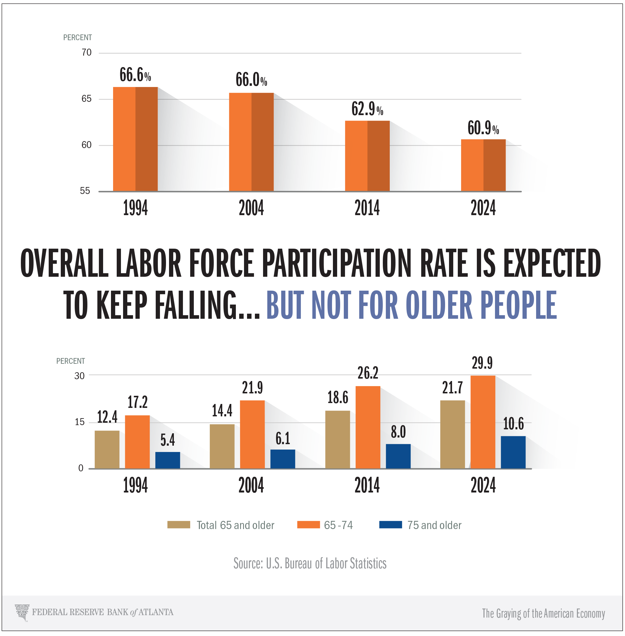 infographic of labor force participation rate