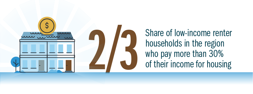 2/3: Share of low-income renter households in the region who pay more than 30% of their income for housing