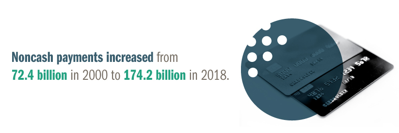 Infographic: Noncash payments increased from 72.4 billion in 2000 to 174.2 billion in 2018