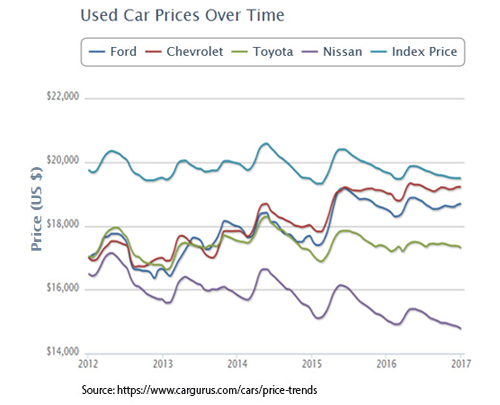 Looking Under The Hood Current Conditions In Auto Lending Federal