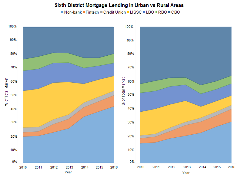 Residential Real Estate: A Southeast Update - Federal