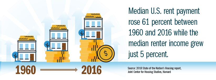 Infographic: Median U.S. rent payment rose 61 percent between 1960 and 2016 while the median renter income grew just 5 percent.