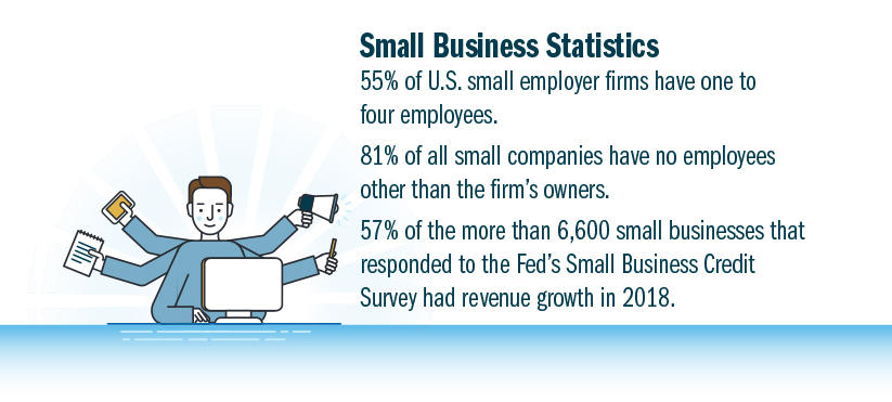 Small Business Statistics: 55% of U.S. small employer firms have one to four employees; 81% of all small companies have no employees other than the firm's owners; 57% of the more than 6,000 small businesses that responded to the Fed's Small Business Credit Survey had revenue growth in 2018.