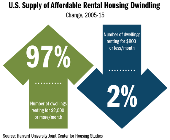 infographic showing decline in U.S. supply of affordable housing