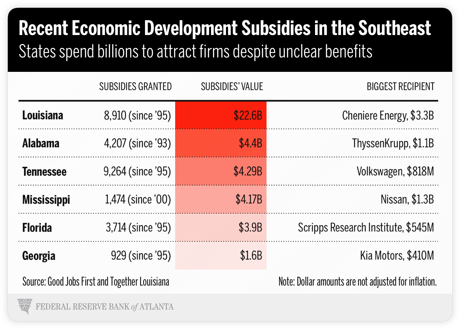 table showing recent economic development subsidies in the Southeast