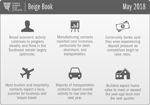 Overview graphic of Atlanta Fed Beige Book report