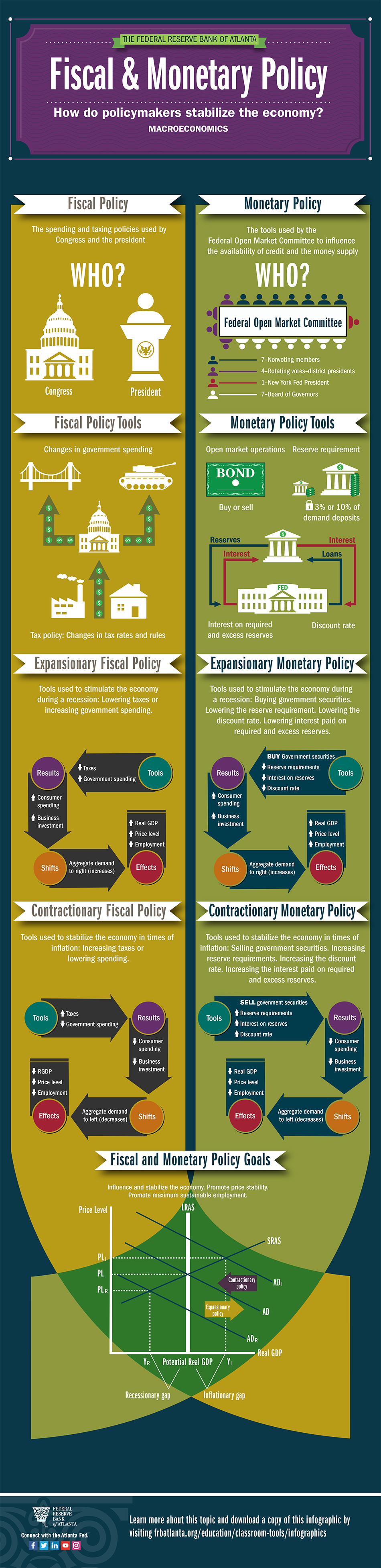 infographic for Fiscal and Monetary Policy