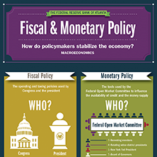 thumbnail image of Fiscal and Monetary Policy infographic