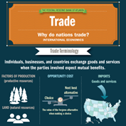 infographic depicting aspects of international trade