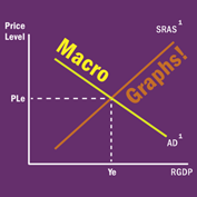 "illustration representing a graph with the overlaying words ""macro"" and ""graphs"""