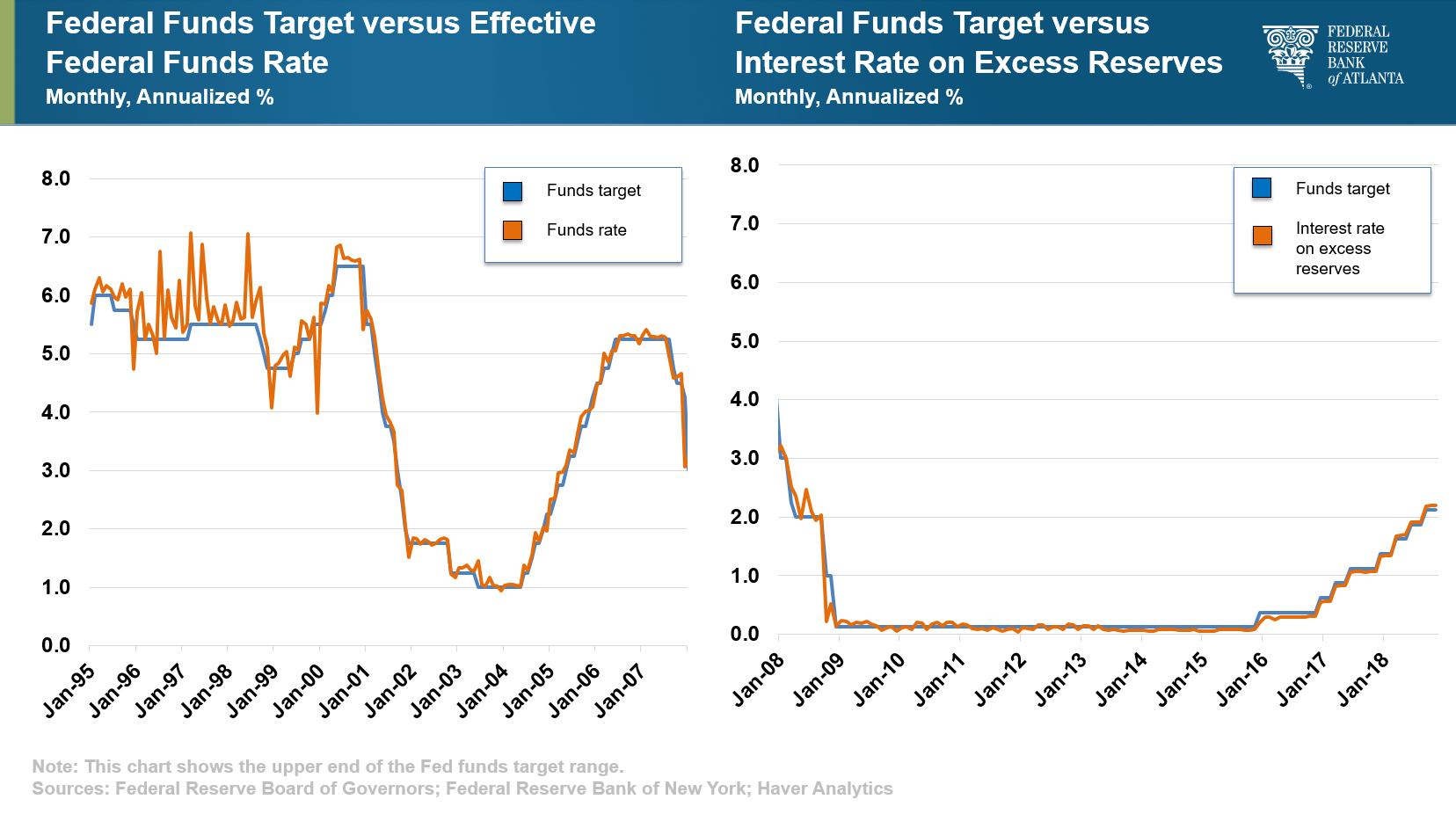 Speech: The Case for an Ample Reserves Monetary Policy Framework - Charts 1 and 2
