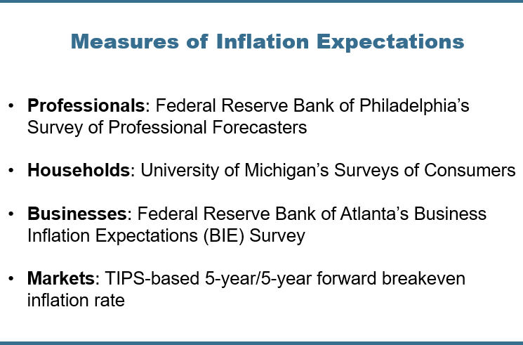 Chart Four: Measures of Inflation Expectations