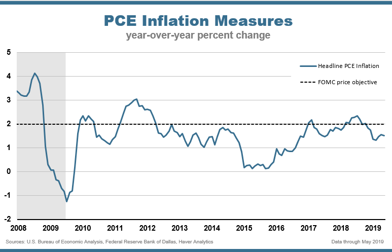 Chart One: PCE Inflation Measures