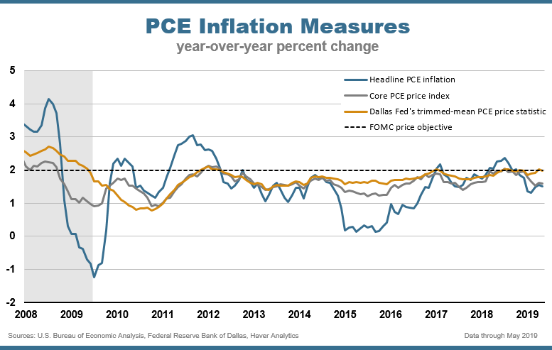 Chart Three: PCE Inflation Measures